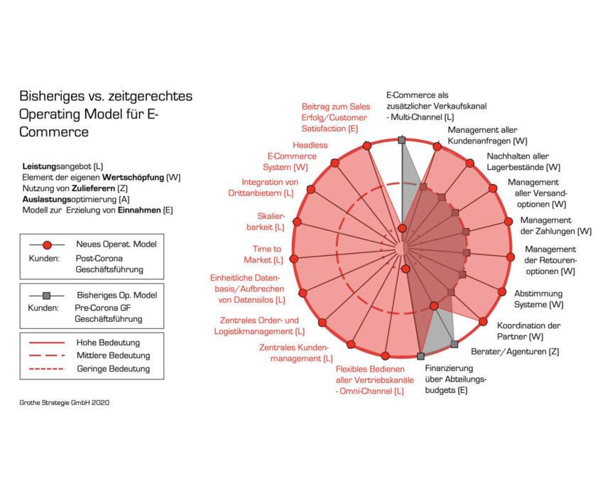 E-Commerce Grafik von Ulrich Grothe